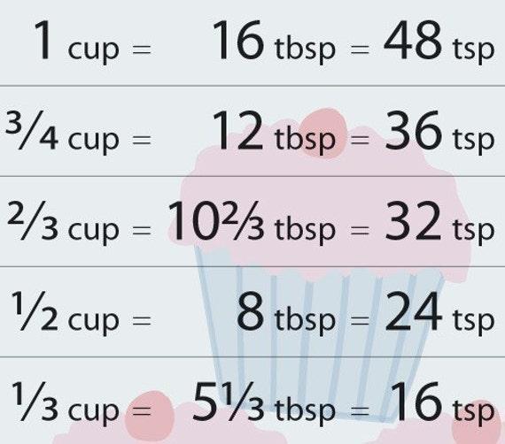 ... Chart, Liquid and Dry Measure Conversions, 4x5-1/2, DIY PDF Printable