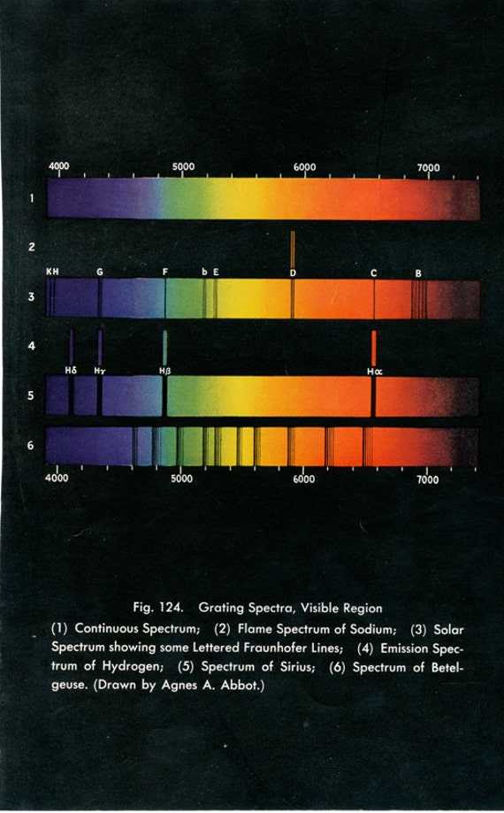 Vintage Astronomy Color Spectrum Chart Grating by ...