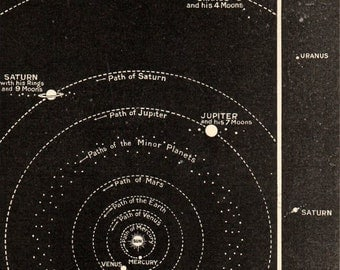 1912 Print of the Solar System The Sun and Planets Comparative Chart