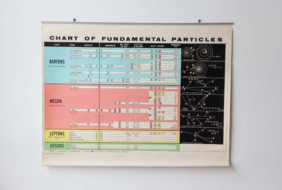 r e s e r v e d Graphic Vintage Chart of Fundamental Particles