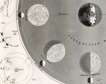1851 Antique Steel Engraving of the Phases of the Moon, Longitude and Latitude, Planetary Orbits, Astronomy. Plate 10
