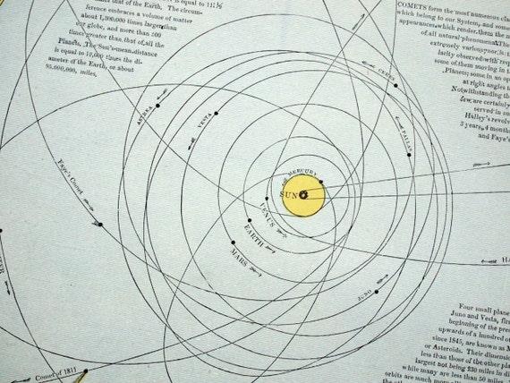 1887 Antique Diagram of the Solar System