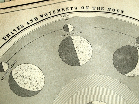 1892 Antique Astronomy Print - Phases and Movements of the Moon