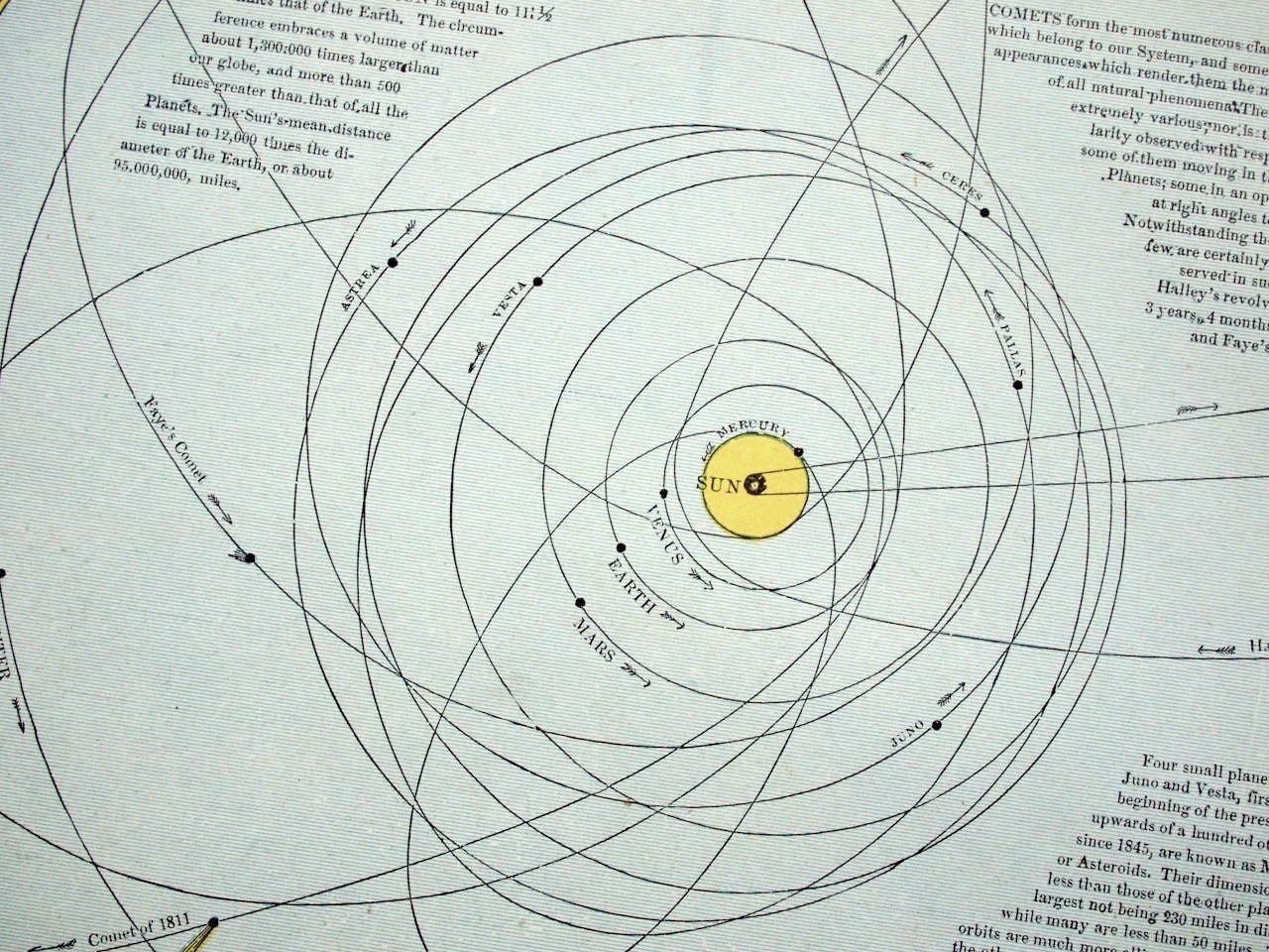 1887 Antique Diagram of the Solar System by bananastrudel ...