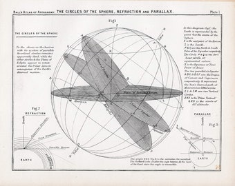1892 SPHERE LITHOGRAPH refraction parallax planets antique print original lithograph