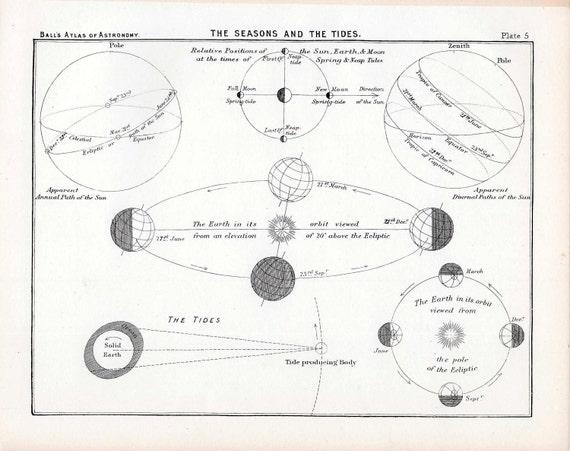 1892 seasons and tides original antique celestial astronomy print