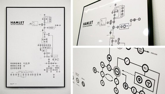 Shakespeare's Hamlet as a diagram, 50x70 cm. Signed copy by the artist, no 16/50