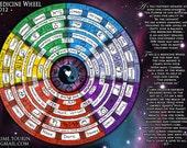 Chakra Healing Chart - Medicine Wheel - 9 x 12 Print - Spiritual Artwork by Jaime Tourin ***FREE SHIPPING***