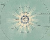 1929 Solar System Chart, Sun, Planets Astronomy