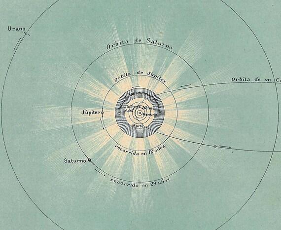 1929 Solar System Chart, Sun, Planets Astronomy