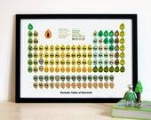 Retro Periodic Table of Elements Print - Green
