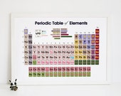 Periodic Table of Elements Type2