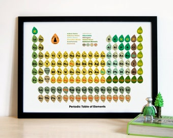 Retro Periodic Table of Elements Poster - Green (A1)