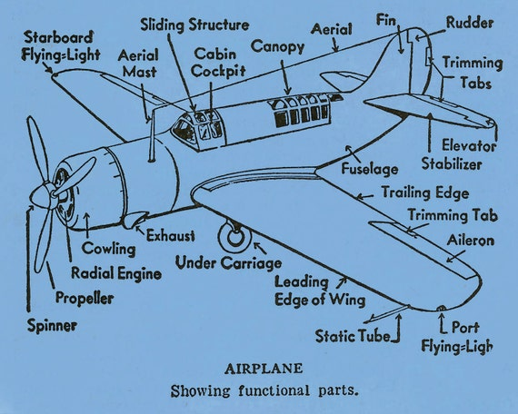 Items Similar To Airplane Diagram Functional Parts Flying