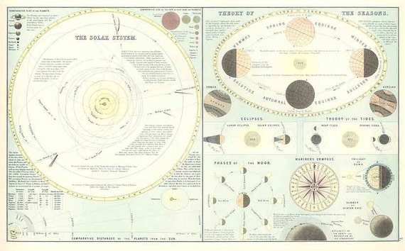 Solar System 1898. Antique Chart of the Solar System - Printable Map - Instant Digital Download