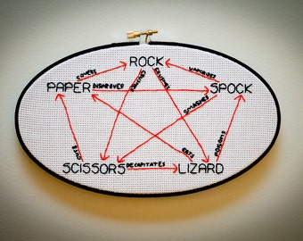Rock, Paper, Scissors, Lizard, Spock Wall Art