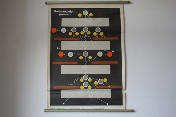 Vintage East German Chart Chain Reaction Physics Pull-Down Science Educational Classroom Poster
