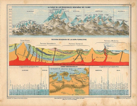 Large Geological Chart, Cross Sections of the Earth, Rivers and Mountains Antique Print 1929