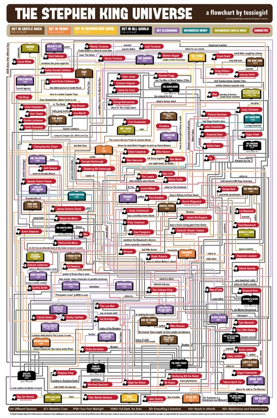 The Stephen King Universe Flowchart Poster (including the Dark Tower)