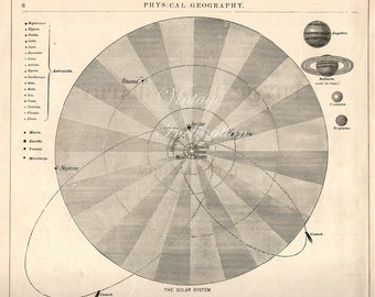 1873 astronomy space 140 years old print, Chart of THE SOLAR SYSTEM, solar system, saturn, jupiter, earth, universe, space illustration