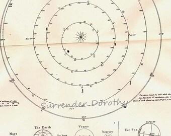 Orbit Planet Mars Earth Venus Mercury Victorian Astronomy 1892  Natural History Solar System Engraving To Frame
