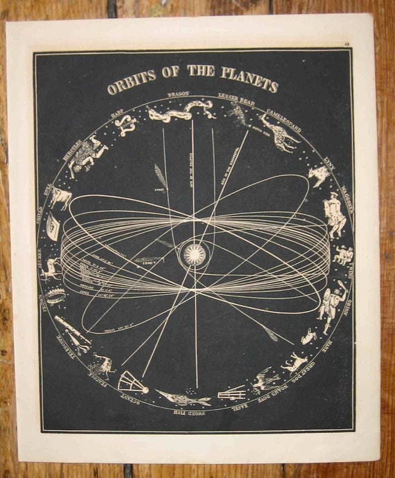 1853 orbits celestial print original antique astronomy lithograph of orbits of the planets