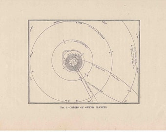 1893 outer planet orbit original antique celestial astronomy print