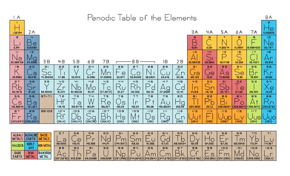 Periodic table of the elements cross stitch by robinsdesign for 114 element periodic table