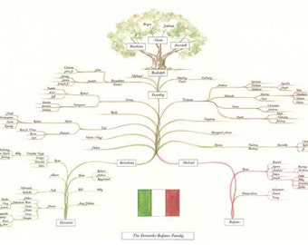 Genealogy Trees