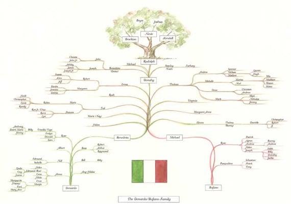 genealogy trees