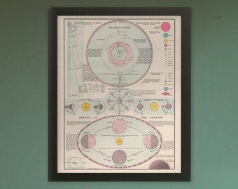 "Vintage Reproduction ""Theories of the Solar System 1898"" - 16x20"" Print"