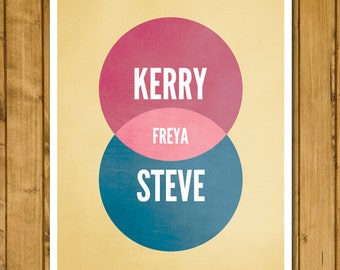 Personalised Family Venn Diagram Poster