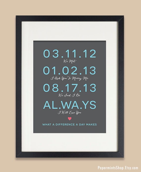 Unusual Gifts For Wife: Anniversary Gift For Wife Important Date Art Anniversary
