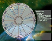 Detailed Astrological Reports