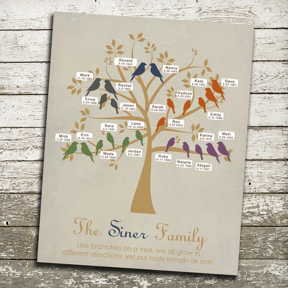 Generations Family Tree Print WITH Name Labels AND Birthdays