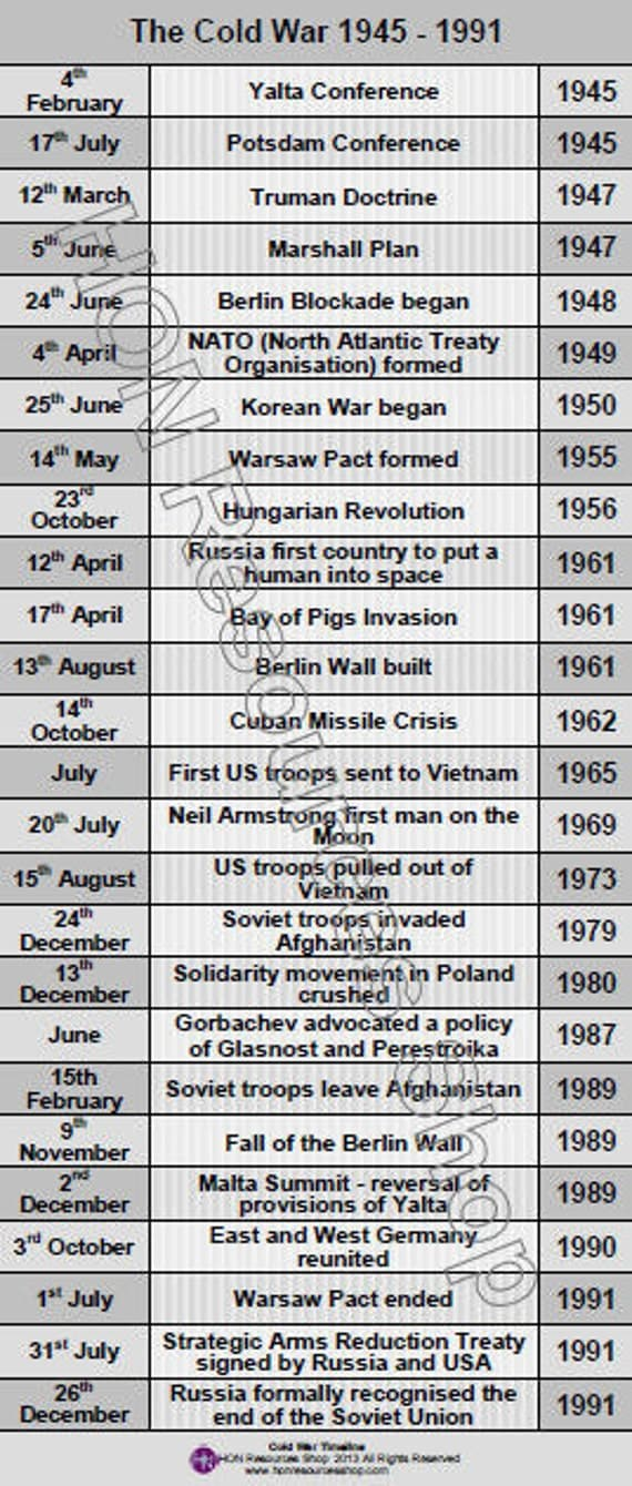 a timeline review of the history of russia between 1533 and 1991 A chronology of key events in the history of the soviet union soviet union timeline 1991 8 december - leaders of russia.