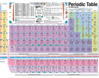 Visual Periodic Table of elements poster