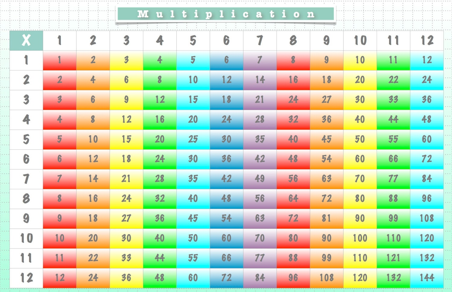 Placemat multiplication chart us map times table zoom gamestrikefo Images