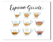 Espresso Field Guide, Kitchen art, Coffee chart poster, Coffee drinks, Coffee lover, Cappuccino, Latte, First coffee, Wall decor, 8x10 5x7