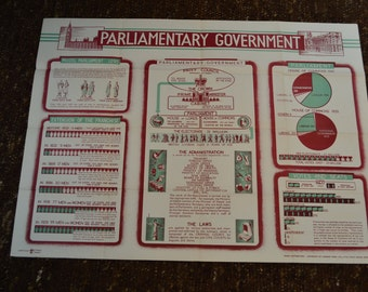 "Vintage British Wall Chart // Poster ""Parliamentary Government"" from 1940's"