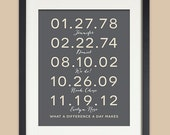 Family Dates Personalized Wall Art Important Date Art Gift for Mom and Dad Special Dates Custom Dates Anniversary, Valentines Day Gift