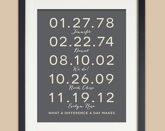 Anniversary Gift for Wife Family Dates Personalized Wall Art Important Date Art Special Dates Wedding Anniversary