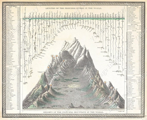 Vintage 1850 Giant Chart Of The World's Mountains And Rivers Old World  Restoration Hardware style Fine Art Print Giclee Poster