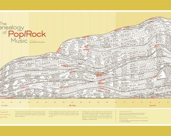 The Genealogy of Pop/Rock Music