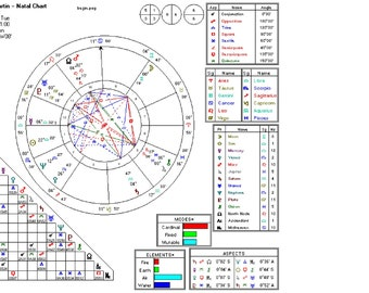 Astrological Natal Chart And Report - emailed to you