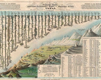 Giant Historic Comparative Chart Map World Mountains Rivers Restoration Hardware Old World Style 1823 Darton & Gardner Map Fine Art Print