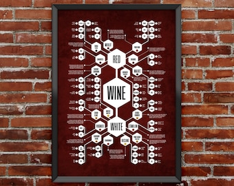 Wine Diagram Poster - Flow chart poster that thoroughly records the perplexing world of wine