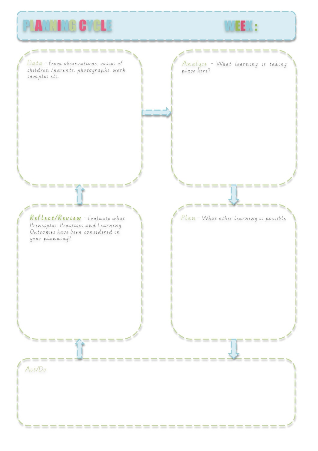 early years learning framework planning templates - planning cycle document for eylf