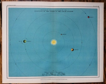 1908 position of earth in solar system chart original antique celestial print