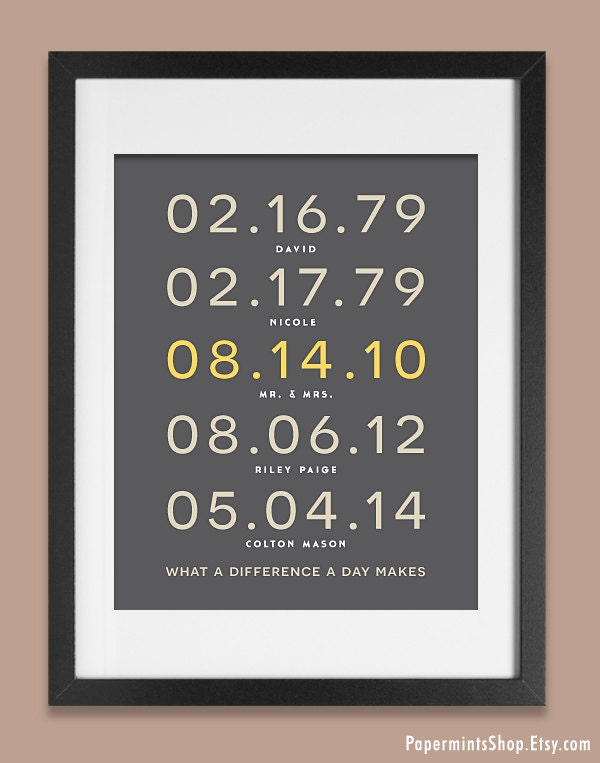 Family dates wall art important date art subway by for 1st year anniversary gifts for her